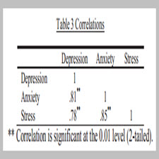 Undergraduate music students depression, anxiety and stress levelsa study from Turkey[taliem.ir]
