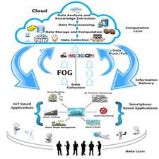 Unified framework for IoT-taliem-ir