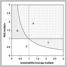 Value drivers of corporate eco-efficiency Management[taliem.ir]
