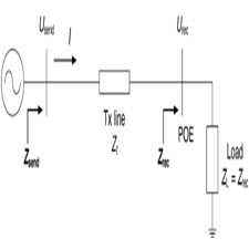 Voltage Unbalance Emission Assessment in Radial Power Systems