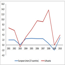 Waste management sector value changes in Lithuania along the last decade