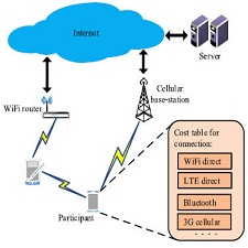 wireless-communication