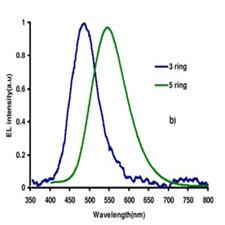 اثرافزايش طول تزويج در طيف الكترولومينسانس رنگينه هاي استيل بين استفاده شده در ساخت ديودهاي نوراني آلي