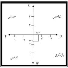 baresi naghsh sekonatghahha-taliem-ir