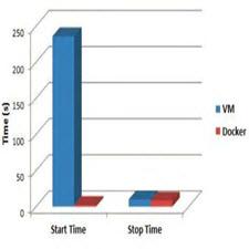 بررسی و مقایسه عملکرد مجازی سازی Docker با ماشین های مجازی مختلف