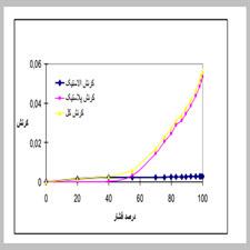 baresi_asar_asib_khordegi_[taliem.ir]