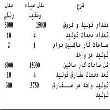 hazineyabi faaliyat-taliem-ir
