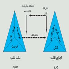 karkard jorm shenakhti-online-taliem-ir