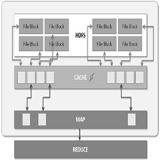 memory_cache_for_hadoop