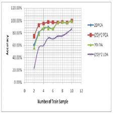 مقایسۀ سرعت و دقت روش هاي مبتنی بر  PCAو LDAدر تشخیص چهره
