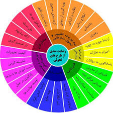 morory bar mafahim-taliem-ir