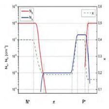 راهکارهایی برای افزایش دمای کارکرد فتودیودهای MCT