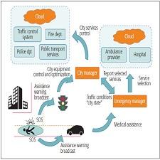 scenario-for-f2c-performance-evaluation